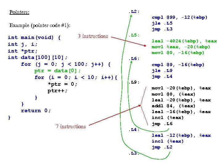 . L 2: Pointers: cmpl $99, -12(%ebp) jle. L 5 jmp. L 3 Example