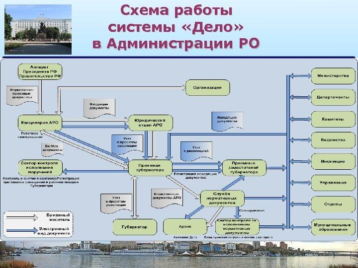 Схема работы системы «Дело» в Администрации РО