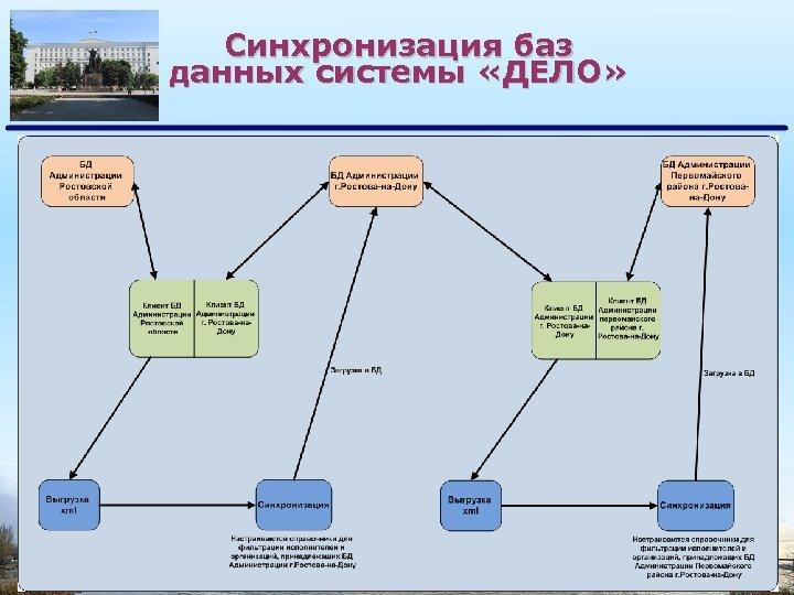 Синхронизация баз данных системы «ДЕЛО»