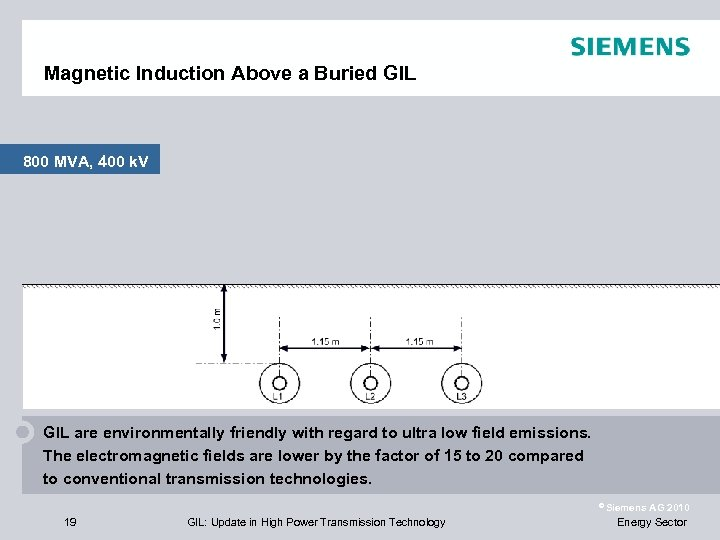 Magnetic Induction Above a Buried GIL 800 MVA, 400 k. V GIL are environmentally