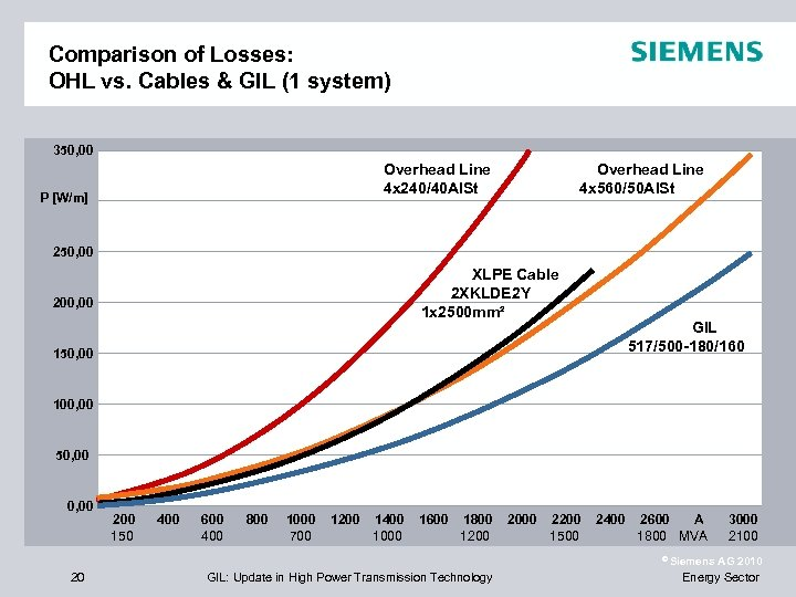 Comparison of Losses: OHL vs. Cables & GIL (1 system) 350, 00 Overhead Line