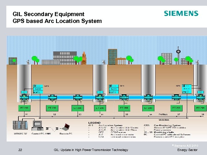 GIL Secondary Equipment GPS based Arc Location System © Siemens 22 GIL: Update in