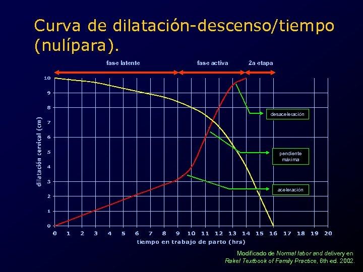 Curva de dilatación-descenso/tiempo (nulípara). fase latente fase activa 2 a etapa desaceleración pendiente máxima