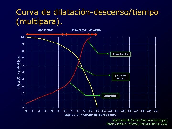 Curva de dilatación-descenso/tiempo (multípara). fase latente fase activa 2 a etapa desaceleración pendiente máxima