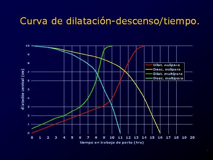 Curva de dilatación-descenso/tiempo. .