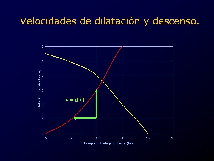 Velocidades de dilatación y descenso. v=d/t .