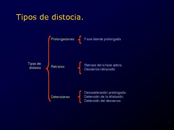 Tipos de distocia. Prolongaciones Tipos de distocia Fase latente prolongada Retrasos Retraso de la