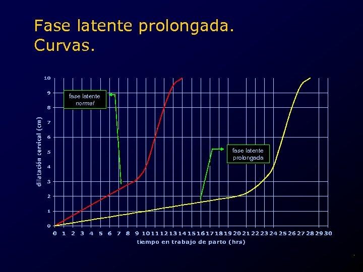 Fase latente prolongada. Curvas. fase latente normal fase latente prolongada .