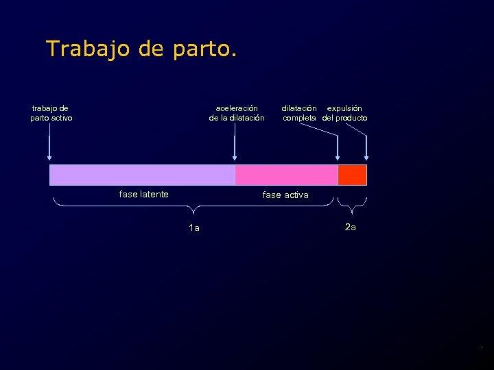 Trabajo de parto. trabajo de parto activo aceleración de la dilatación fase latente dilatación