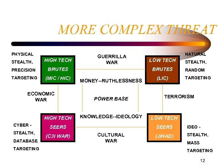 MORE COMPLEX THREAT PHYSICAL STEALTH, HIGH TECH PRECISION (MIC / HIC) ECONOMIC WAR HIGH