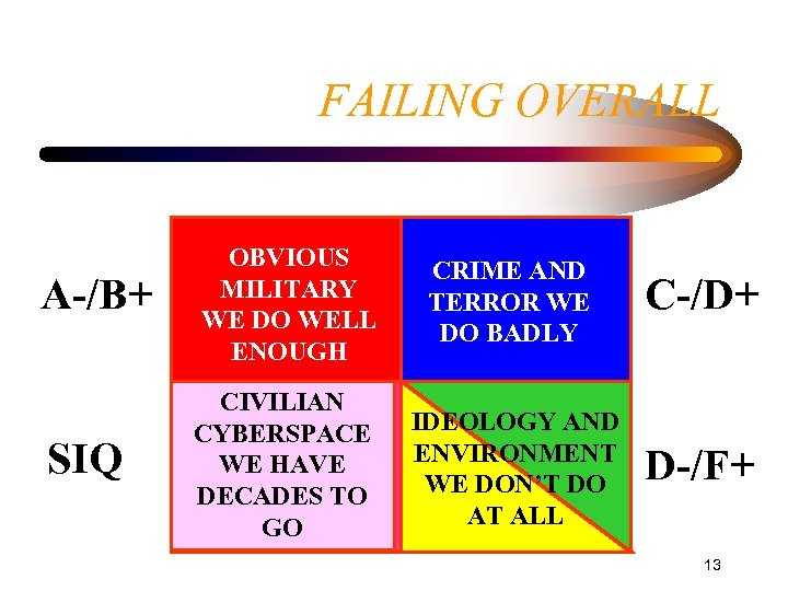 FAILING OVERALL A-/B+ SIQ OBVIOUS MILITARY WE DO WELL ENOUGH CRIME AND TERROR WE