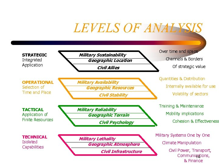 LEVELS OF ANALYSIS STRATEGIC Integrated Application Military Sustainability Geographic Location Civil Allies OPERATIONAL Selection