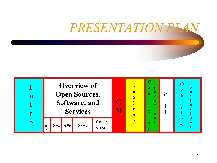 PRESENTATION PLAN I n t r o Overview of Open Sources, Software, and Services