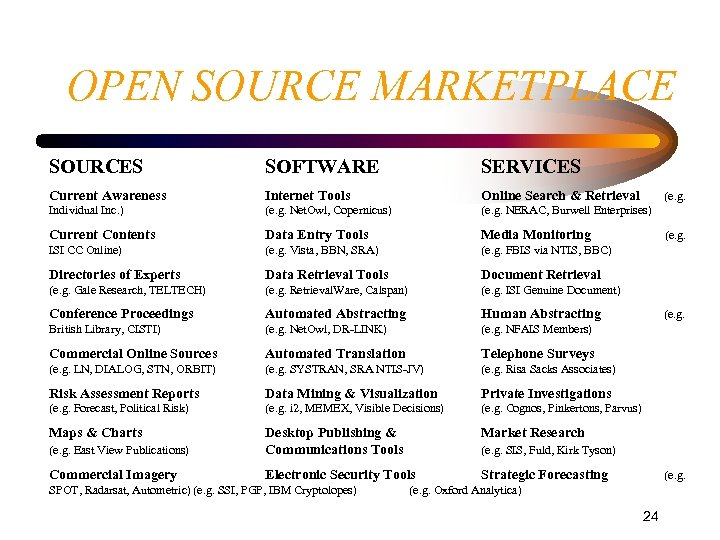 OPEN SOURCE MARKETPLACE SOURCES SOFTWARE SERVICES Current Awareness Internet Tools Online Search & Retrieval