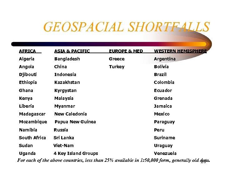 GEOSPACIAL SHORTFALLS AFRICA ASIA & PACIFIC EUROPE & MED WESTERN HEMISPHERE Algeria Bangladesh Greece