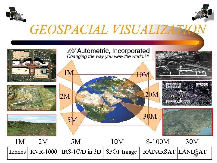 GEOSPACIAL VISUALIZATION 1 M 10 M 2 M 30 M 5 M 1 M