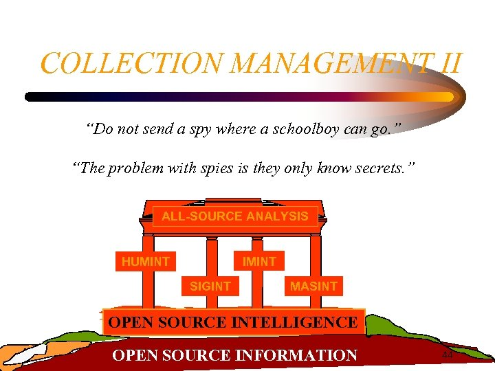 """COLLECTION MANAGEMENT II """"Do not send a spy where a schoolboy can go. """""""