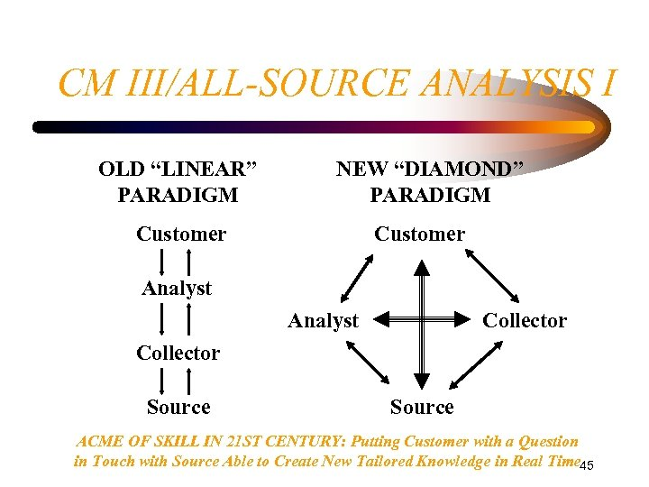 """CM III/ALL-SOURCE ANALYSIS I OLD """"LINEAR"""" PARADIGM NEW """"DIAMOND"""" PARADIGM Customer Analyst Collector Source"""