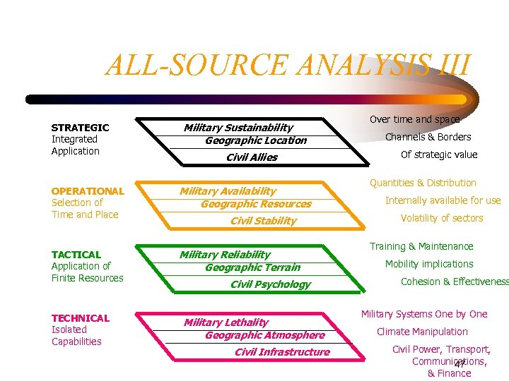 ALL-SOURCE ANALYSIS III STRATEGIC Integrated Application Military Sustainability Geographic Location Civil Allies OPERATIONAL Selection