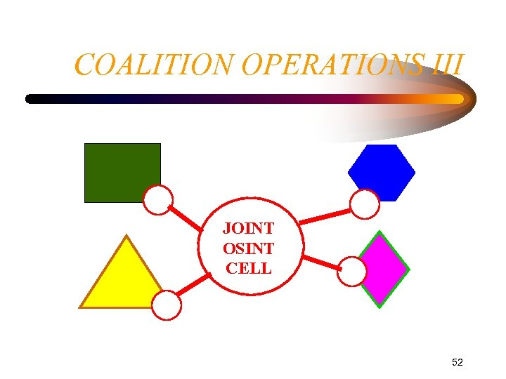 COALITION OPERATIONS III JOINT OSINT CELL 52