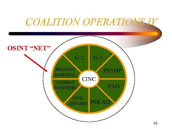 "COALITION OPERATIONS IV OSINT ""NET"" G-2 PROVOST MARSHAL COMBAT ENGINEERS G-3 PSYOP CINC CIVIL"