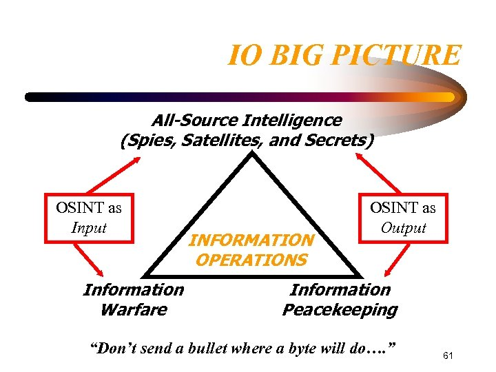 IO BIG PICTURE All-Source Intelligence (Spies, Satellites, and Secrets) OSINT as Input Information Warfare