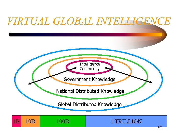 VIRTUAL GLOBAL INTELLIGENCE Intelligence Community Government Knowledge National Distributed Knowledge Global Distributed Knowledge 1
