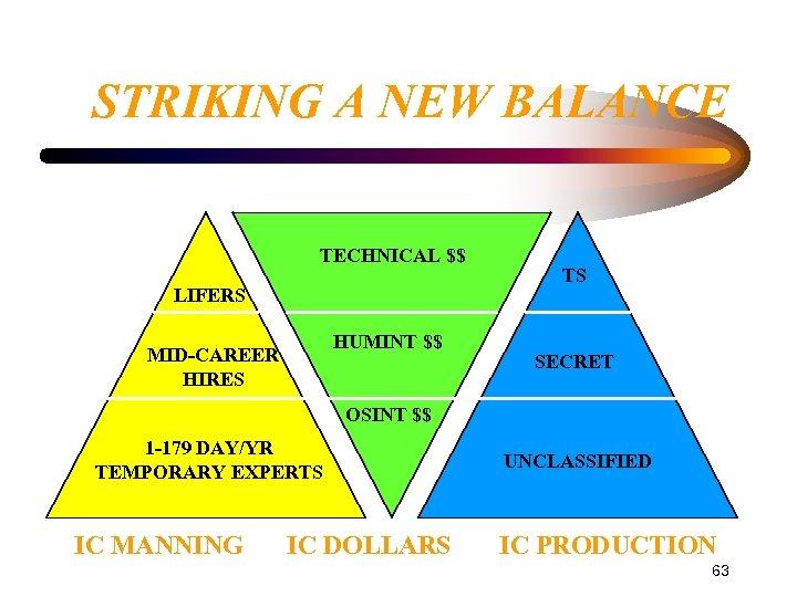 STRIKING A NEW BALANCE TECHNICAL $$ LIFERS HUMINT $$ MID-CAREER HIRES TS SECRET OSINT