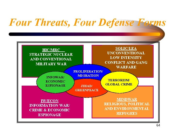 Four Threats, Four Defense Forms SOLIC/LEA UNCONVENTIONAL LOW INTENSITY CONFLICT AND GANG WARFARE HIC/MRC