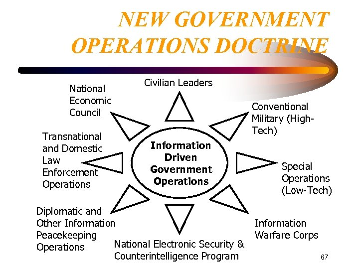 NEW GOVERNMENT OPERATIONS DOCTRINE National Economic Council Transnational and Domestic Law Enforcement Operations Civilian