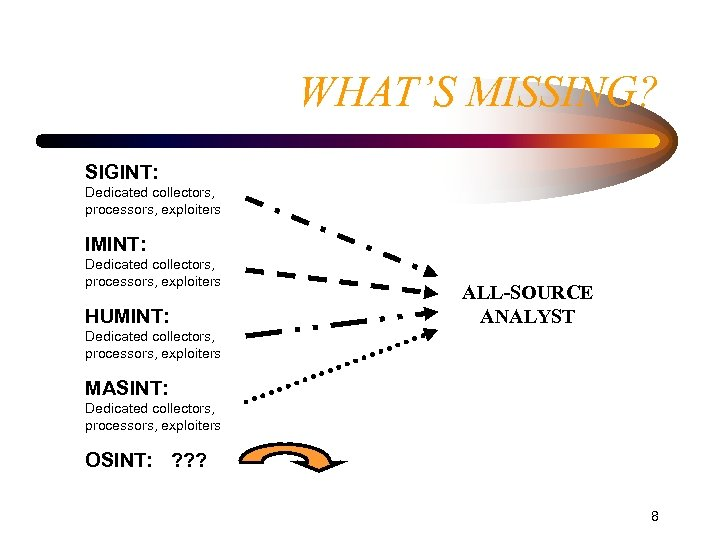 WHAT'S MISSING? SIGINT: Dedicated collectors, processors, exploiters IMINT: Dedicated collectors, processors, exploiters HUMINT: ALL-SOURCE