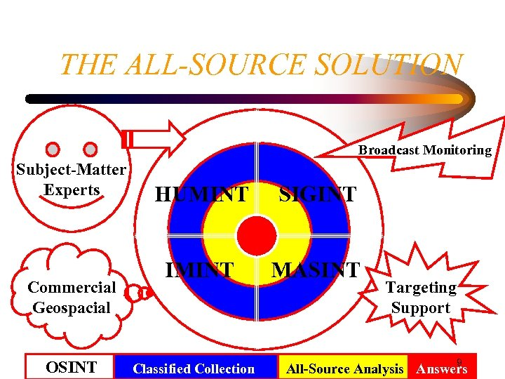 THE ALL-SOURCE SOLUTION Broadcast Monitoring Subject-Matter Experts Commercial Geospacial OSINT HUMINT SIGINT IMINT MASINT