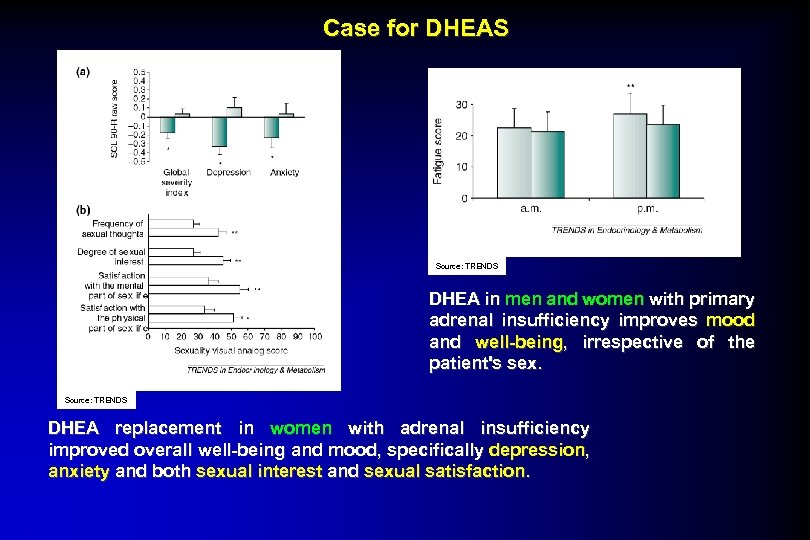 Case for DHEAS Source: TRENDS DHEA in men and women with primary adrenal insufficiency