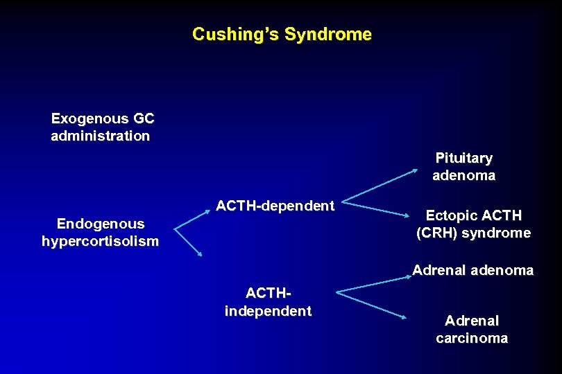 Cushing's Syndrome Exogenous GC administration Pituitary adenoma ACTH-dependent Endogenous hypercortisolism Ectopic ACTH (CRH) syndrome
