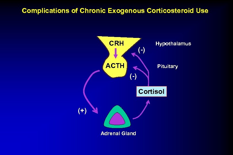 Complications of Chronic Exogenous Corticosteroid Use CRH (-) ACTH Hypothalamus Pituitary (-) Cortisol (+)