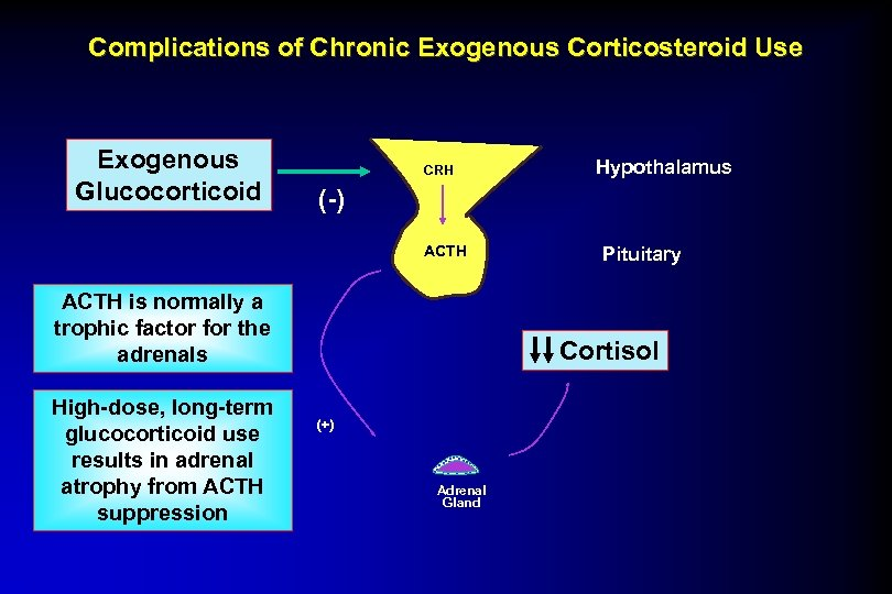 Complications of Chronic Exogenous Corticosteroid Use Exogenous Glucocorticoid CRH (-) ACTH is normally a