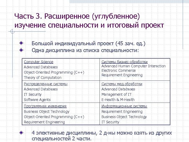 Часть 3. Расширенное (углубленное) изучение специальности и итоговый проект Большой индивидуальный проект (45 зач.