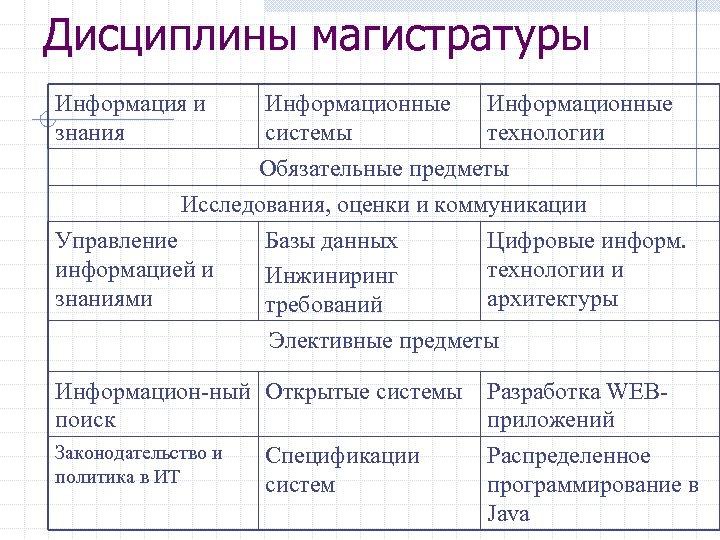 Дисциплины магистратуры Информация и знания Информационные системы технологии Обязательные предметы Исследования, оценки и коммуникации