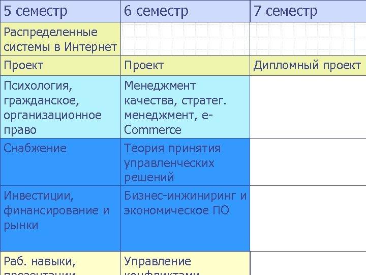 5 семестр 6 семестр Распределенные системы в Интернет Проект Психология, гражданское, организационное право Менеджмент