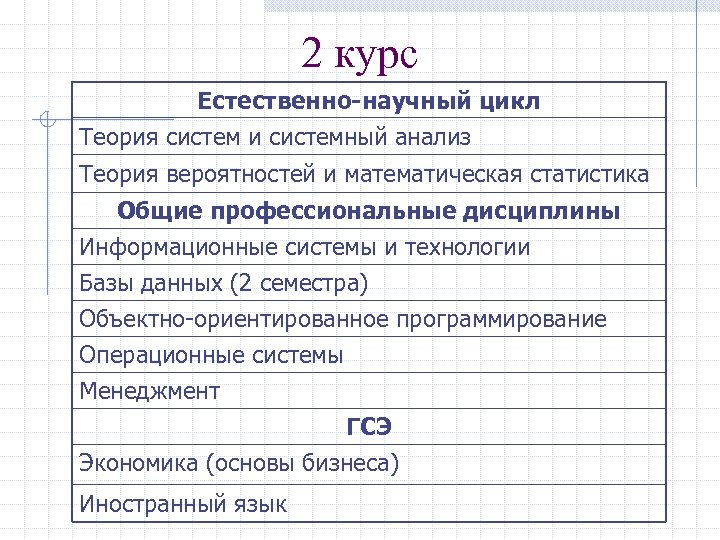 2 курс Естественно-научный цикл Теория систем и системный анализ Теория вероятностей и математическая статистика