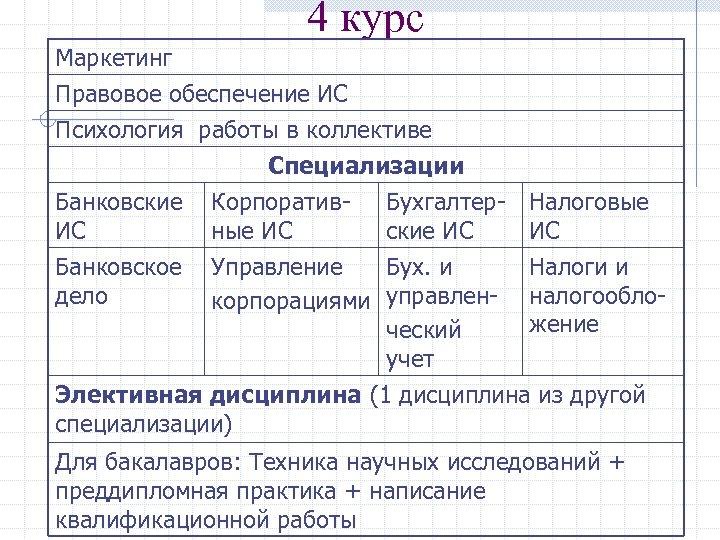 4 курс Маркетинг Правовое обеспечение ИС Психология работы в коллективе Специализации Банковские Корпоратив. ИС