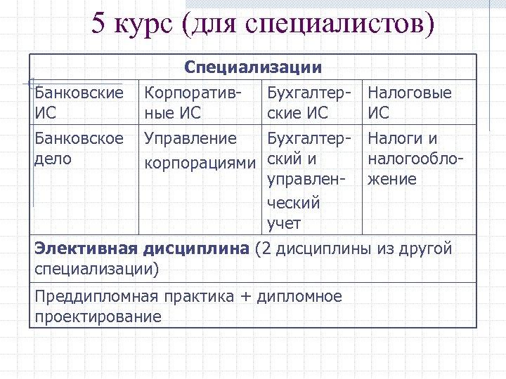 5 курс (для специалистов) Специализации Банковские Корпоратив- Бухгалтер. ИС ные ИС ские ИС Банковское