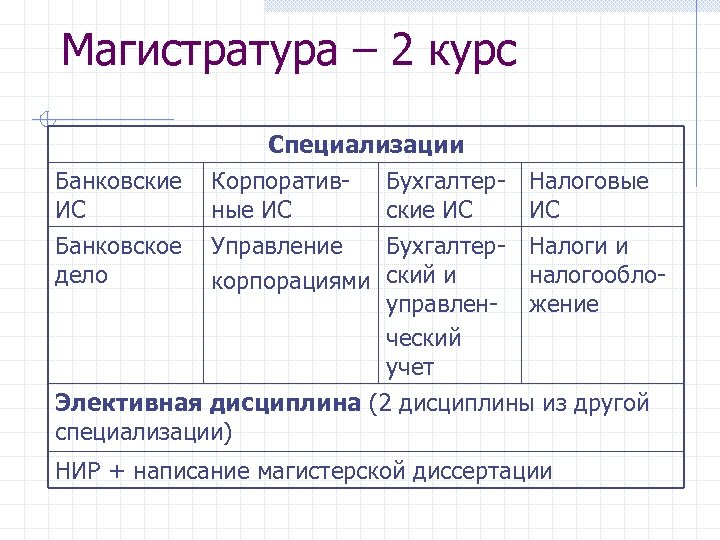 Магистратура – 2 курс Специализации Банковские Корпоратив- Бухгалтер- Налоговые ИС ные ИС ские ИС