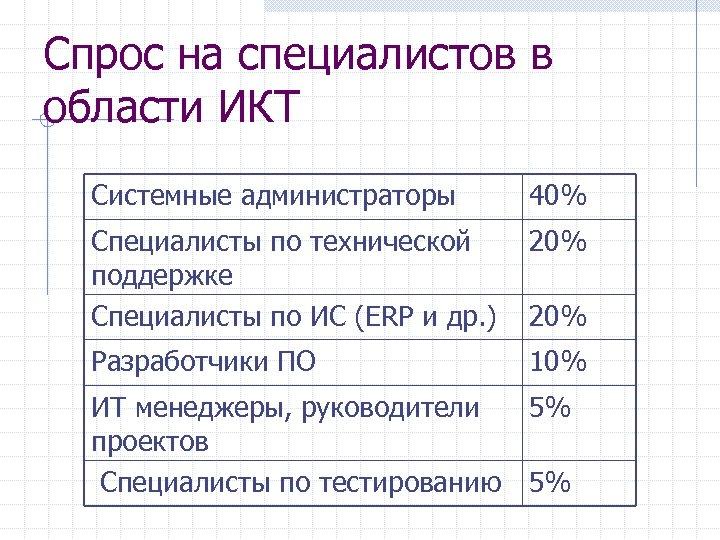 Спрос на специалистов в области ИКТ Системные администраторы 40% Специалисты по технической 20% поддержке