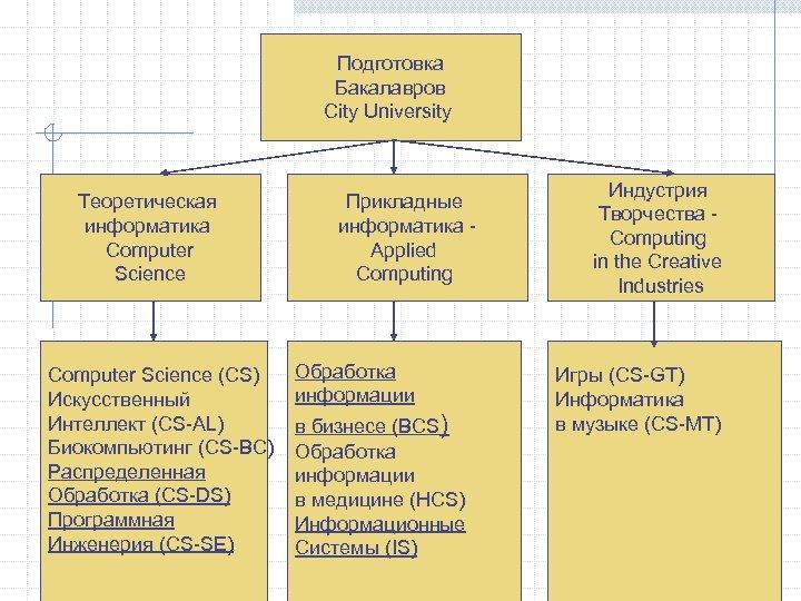 Подготовка Бакалавров City University Теоретическая информатика Computer Science (CS) Искусственный Интеллект (CS-AL) Биокомпьютинг (CS-BC)