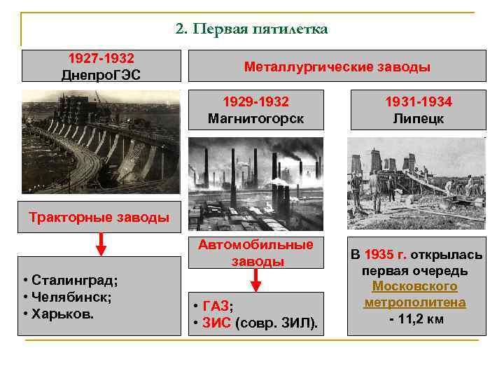 2. Первая пятилетка 1927 -1932 Днепро. ГЭС Металлургические заводы 1929 -1932 Магнитогорск 1931 -1934