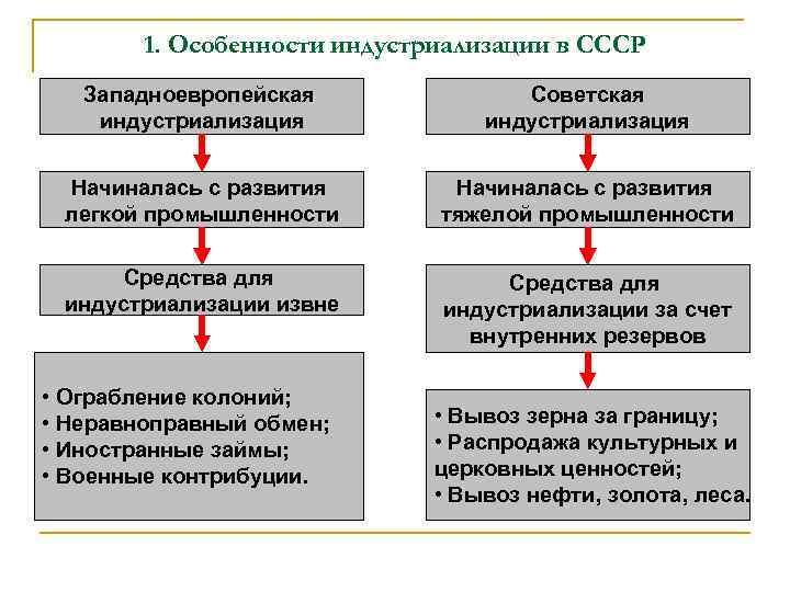1. Особенности индустриализации в СССР Западноевропейская индустриализация Советская индустриализация Начиналась с развития легкой промышленности