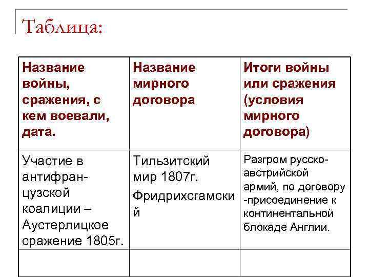 Таблица: Название войны, сражения, с кем воевали, дата. Название мирного договора Итоги войны или