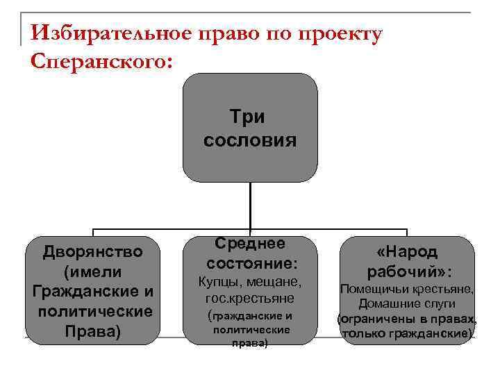 Избирательное право по проекту Сперанского: Три сословия Дворянство (имели Гражданские и политические Права) Среднее