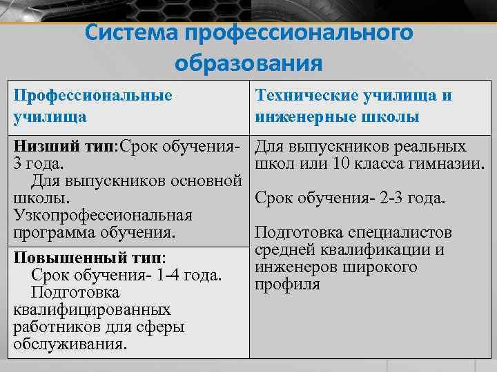 Система профессионального образования Профессиональные училища Технические училища и инженерные школы Низший тип: Срок обучения-